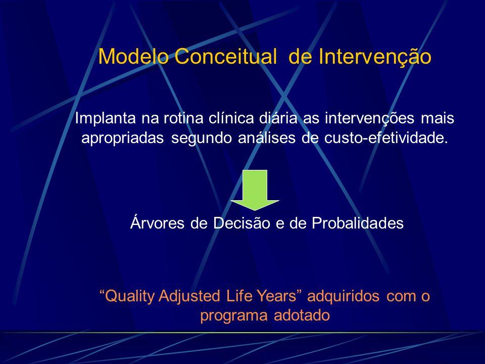 Modelo Conceitual de Intervenção Implanta na rotina clínica diária as intervenções mais apropriadas segundo análises de custo-efetividade. Árvores de