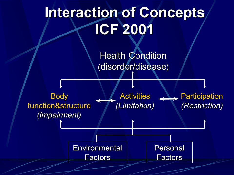 Health Condition ( disorder/disease ) Interaction of Concepts ICF 2001 Environmental Factors Personal Factors Body function&structure (Impairment ) Activities(Limitation)Participation(Restriction)