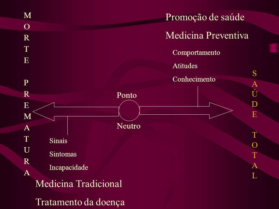 SAÚDETOTALSAÚDETOTAL MORTEPREMATURAMORTEPREMATURA Promoção de saúde Medicina Preventiva Medicina Tradicional Tratamento da doença Sinais Sintomas Inca