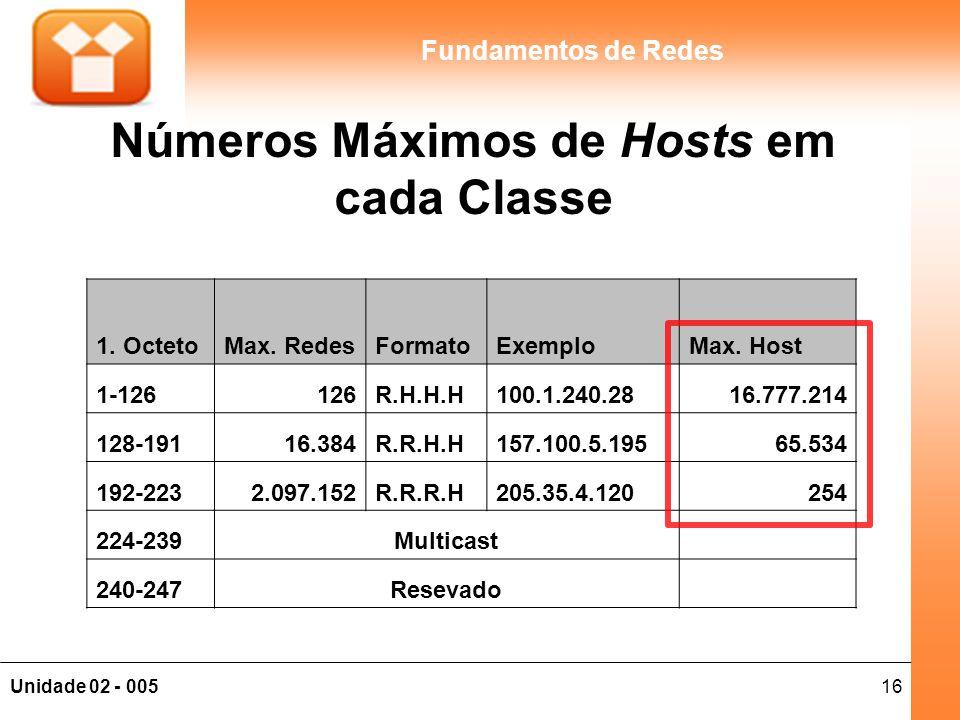 16Unidade 02 - 005 Fundamentos de Redes Números Máximos de Hosts em cada Classe 1. OctetoMax. RedesFormatoExemploMax. Host 1-126126R.H.H.H100.1.240.28