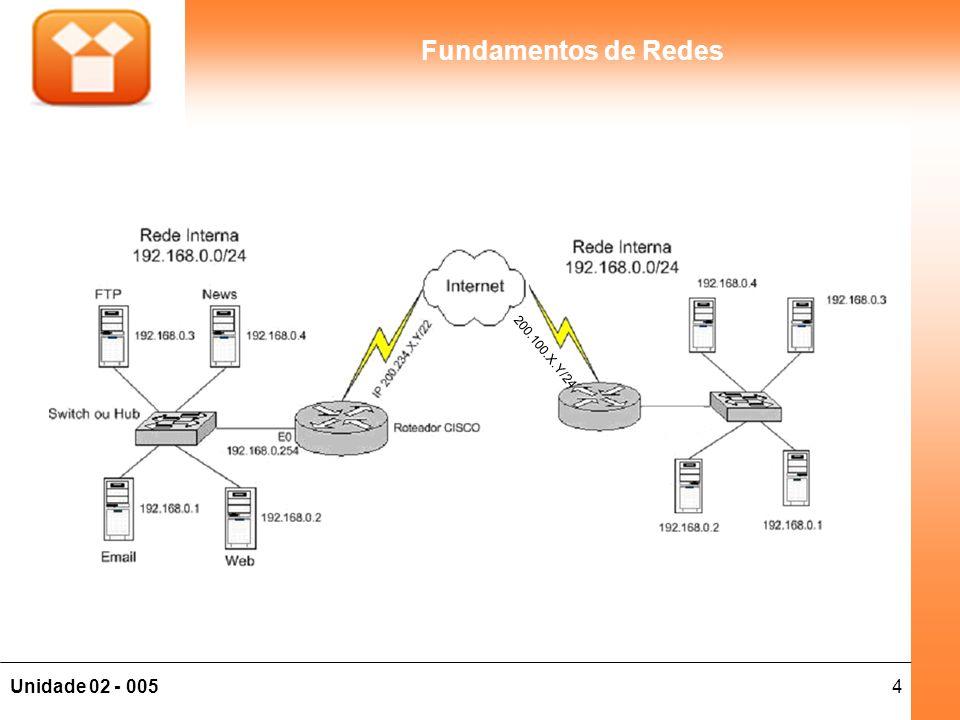 25Unidade 02 - 005 Fundamentos de Redes Máscara Em uma rede, o primeiro endereço da rede identifica o endereço da rede em si, e não poderá ser utilizado em nenhum equipamento; O último endereço também não poderá ser utilizado, pois é reservado para broadcast dentro daquela rede; Exemplo: –IP: 200.220.171.4 –Máscara: 255.255.255.0 –Rede: 200.220.171.0 –Broadcast: 200.220.171.255