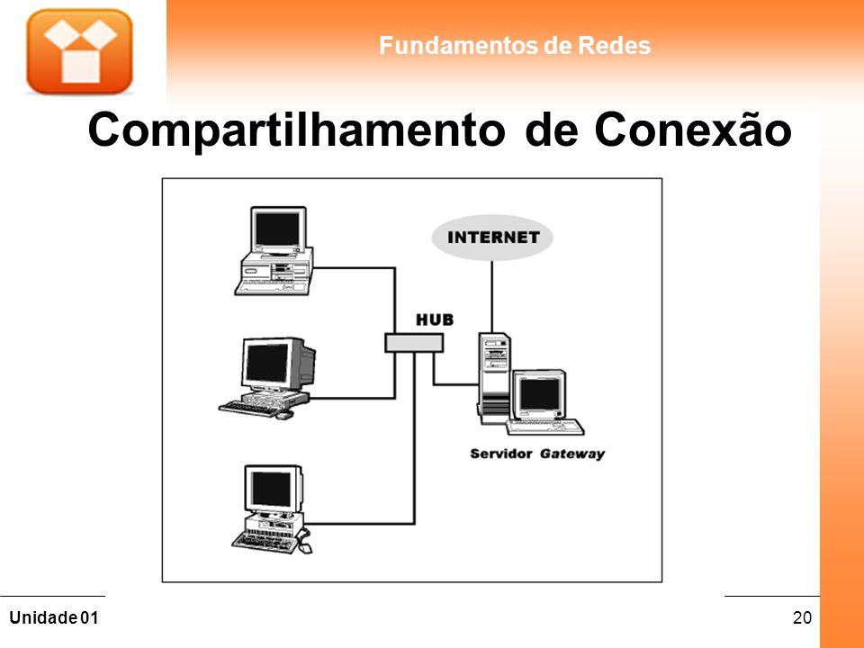 20Unidade 01 Fundamentos de Redes Compartilhamento de Conexão