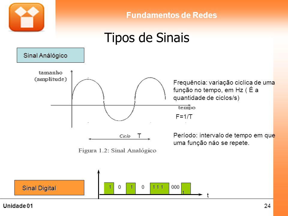 24Unidade 01 Fundamentos de Redes Tipos de Sinais Sinal Análógico F=1/T T Frequência: variação ciclica de uma função no tempo, em Hz ( É a quantidade de ciclos/s) Período: intervalo de tempo em que uma função náo se repete.
