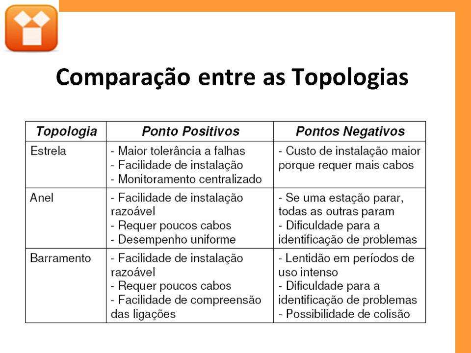 Comparação entre as Topologias