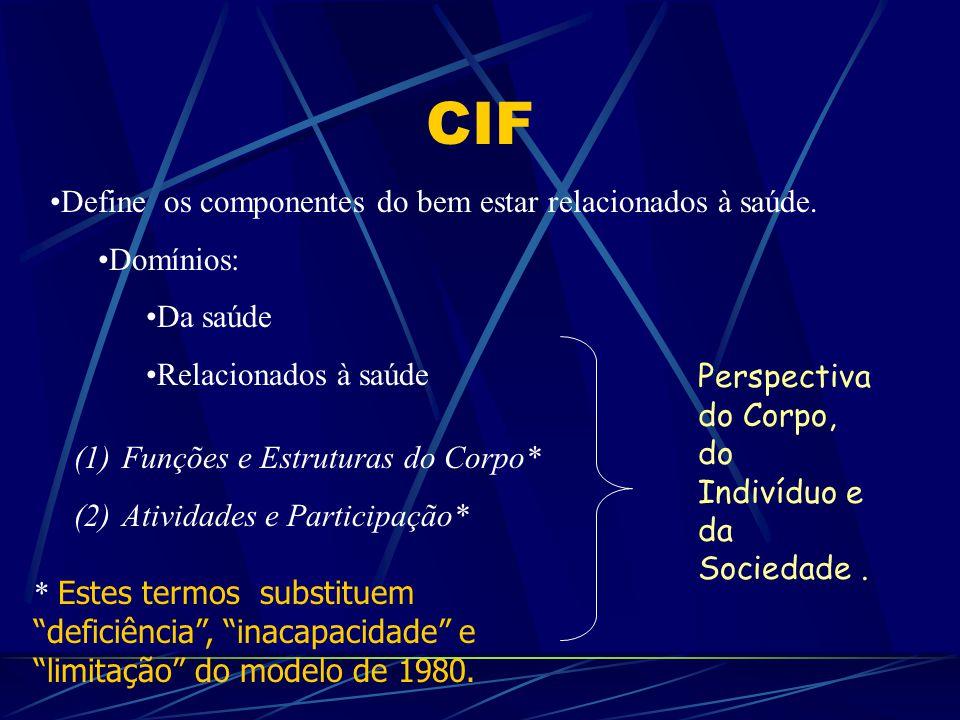 CIF Define os componentes do bem estar relacionados à saúde. Domínios: Da saúde Relacionados à saúde (1)Funções e Estruturas do Corpo* (2)Atividades e