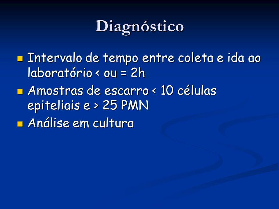 Diagnóstico Intervalo de tempo entre coleta e ida ao laboratório < ou = 2h Intervalo de tempo entre coleta e ida ao laboratório < ou = 2h Amostras de