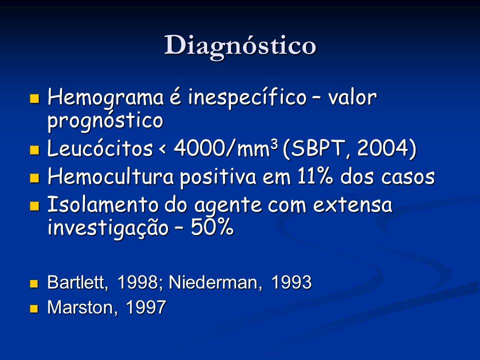 Diagnóstico Hemograma é inespecífico – valor prognóstico Hemograma é inespecífico – valor prognóstico Leucócitos < 4000/mm 3 (SBPT, 2004) Leucócitos <