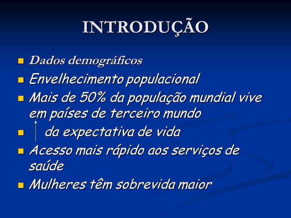 INTRODUÇÃO Dados demográficos Dados demográficos Envelhecimento populacional Envelhecimento populacional Mais de 50% da população mundial vive em país