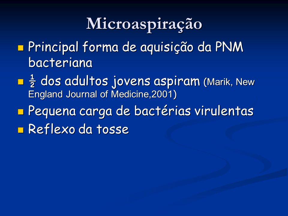 Microaspiração Principal forma de aquisição da PNM bacteriana Principal forma de aquisição da PNM bacteriana ½ dos adultos jovens aspiram ( Marik, New