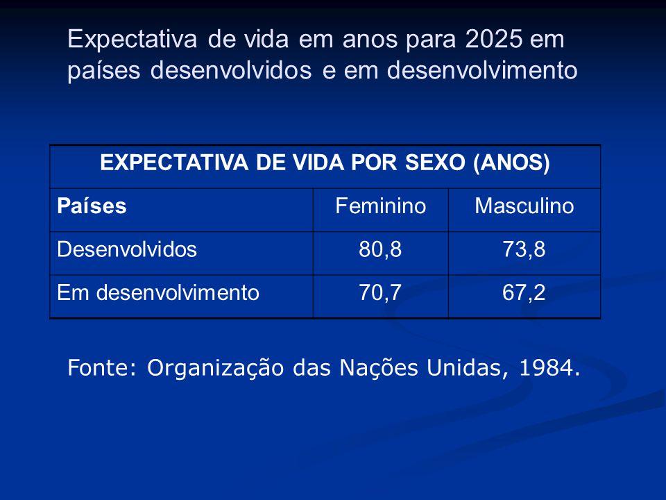 EXPECTATIVA DE VIDA POR SEXO (ANOS) PaísesFemininoMasculino Desenvolvidos80,873,8 Em desenvolvimento70,767,2 Expectativa de vida em anos para 2025 em