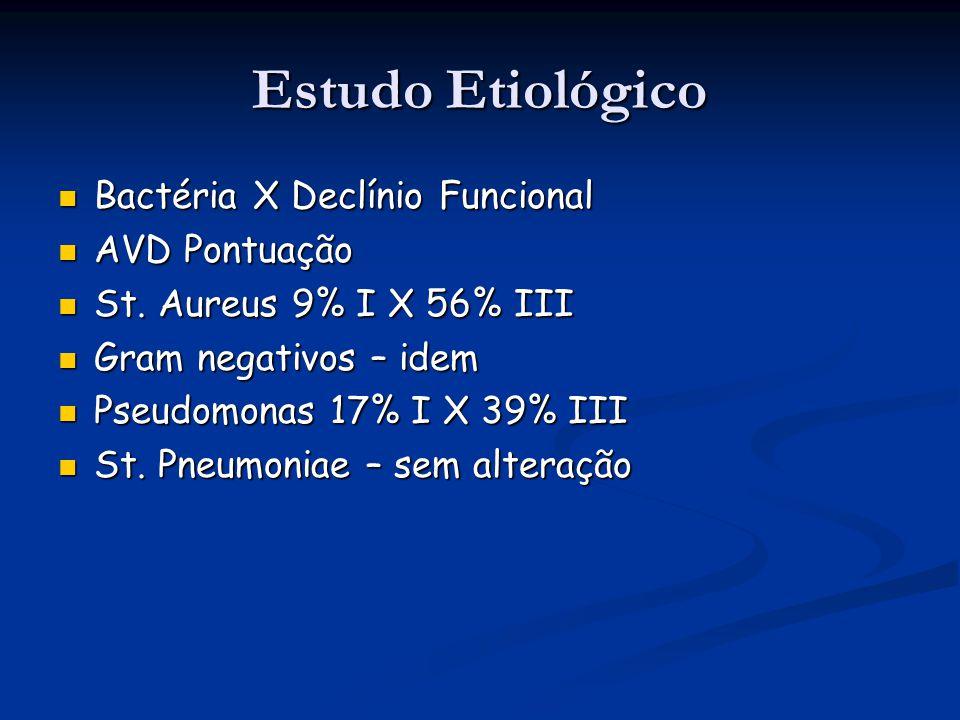 Estudo Etiológico Bactéria X Declínio Funcional Bactéria X Declínio Funcional AVD Pontuação AVD Pontuação St. Aureus 9% I X 56% III St. Aureus 9% I X
