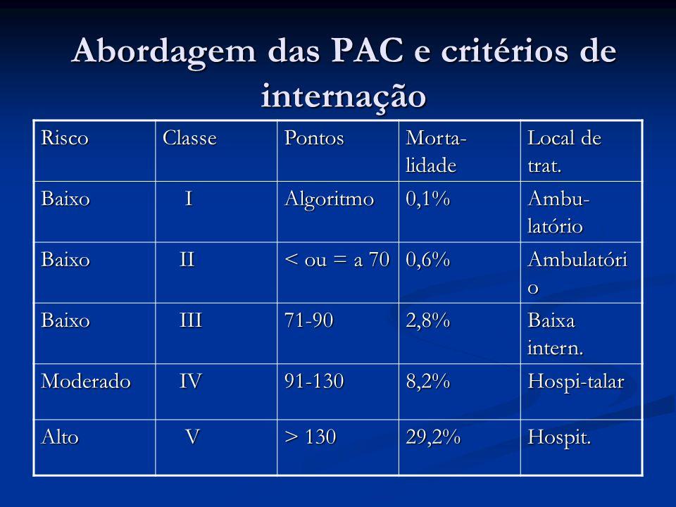 Abordagem das PAC e critérios de internação RiscoClassePontos Morta- lidade Local de trat. Baixo IAlgoritmo0,1% Ambu- latório Baixo II II < ou = a 70