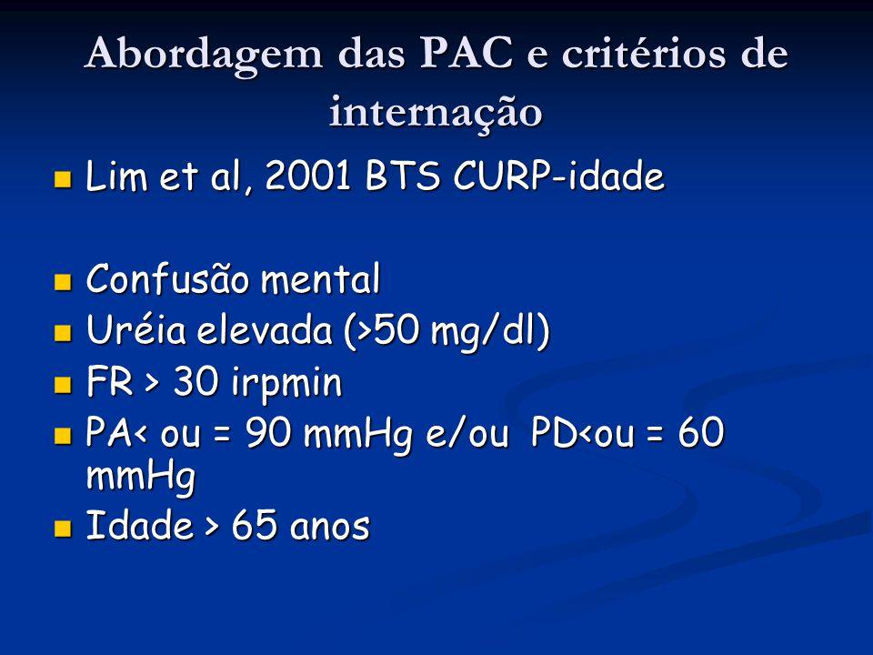 Abordagem das PAC e critérios de internação Lim et al, 2001 BTS CURP-idade Lim et al, 2001 BTS CURP-idade Confusão mental Confusão mental Uréia elevad