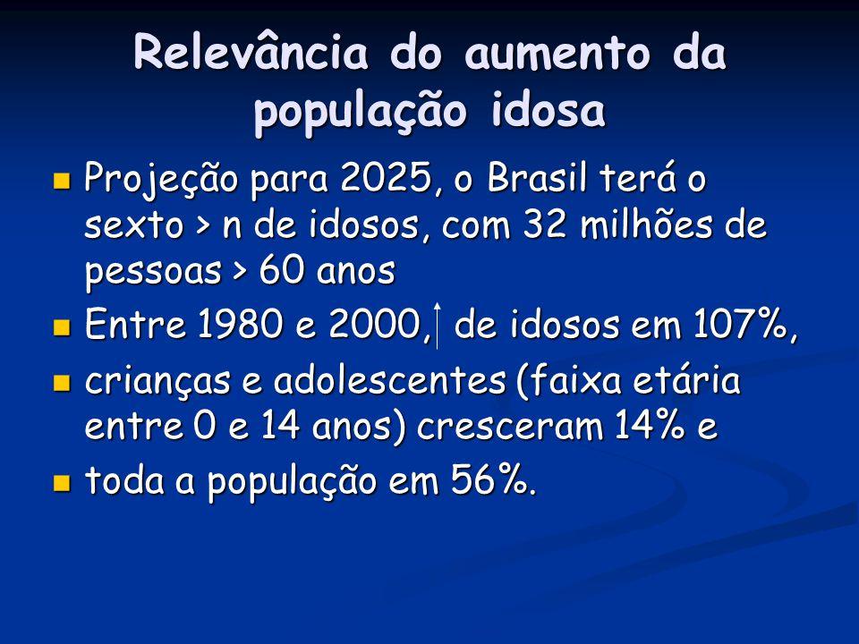 Relevância do aumento da população idosa Projeção para 2025, o Brasil terá o sexto > n de idosos, com 32 milhões de pessoas > 60 anos Projeção para 20