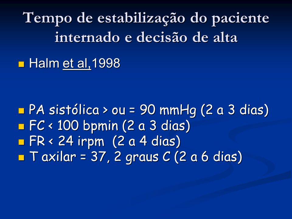 Tempo de estabilização do paciente internado e decisão de alta Halm et al,1998 Halm et al,1998 PA sistólica > ou = 90 mmHg (2 a 3 dias) PA sistólica >