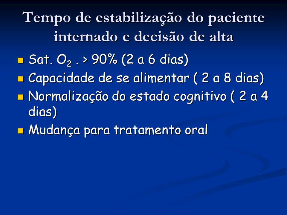 Tempo de estabilização do paciente internado e decisão de alta Sat. O 2. > 90% (2 a 6 dias) Sat. O 2. > 90% (2 a 6 dias) Capacidade de se alimentar (