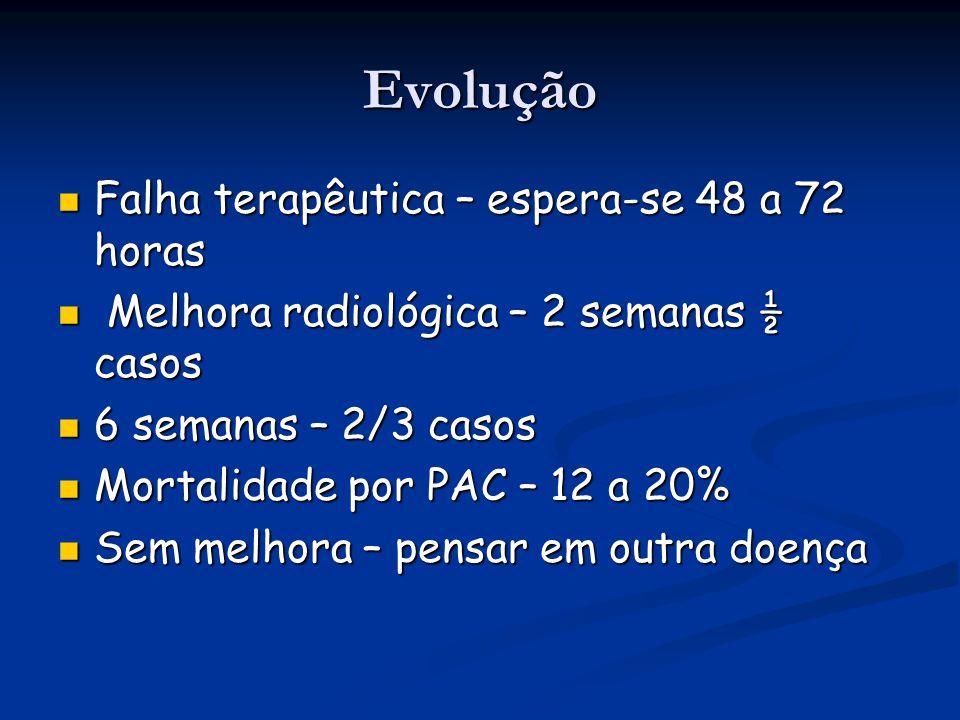 Evolução Falha terapêutica – espera-se 48 a 72 horas Falha terapêutica – espera-se 48 a 72 horas Melhora radiológica – 2 semanas ½ casos Melhora radio