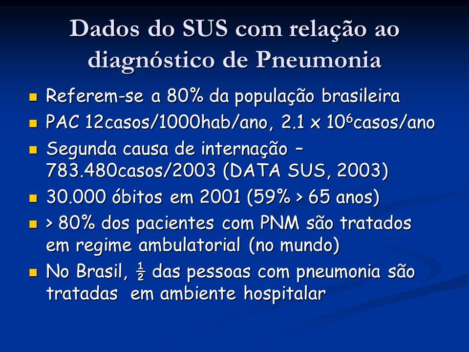 Diagnóstico Hemograma é inespecífico – valor prognóstico Hemograma é inespecífico – valor prognóstico Leucócitos < 4000/mm 3 (SBPT, 2004) Leucócitos < 4000/mm 3 (SBPT, 2004) Hemocultura positiva em 11% dos casos Hemocultura positiva em 11% dos casos Isolamento do agente com extensa investigação – 50% Isolamento do agente com extensa investigação – 50% Bartlett, 1998; Niederman, 1993 Bartlett, 1998; Niederman, 1993 Marston, 1997 Marston, 1997