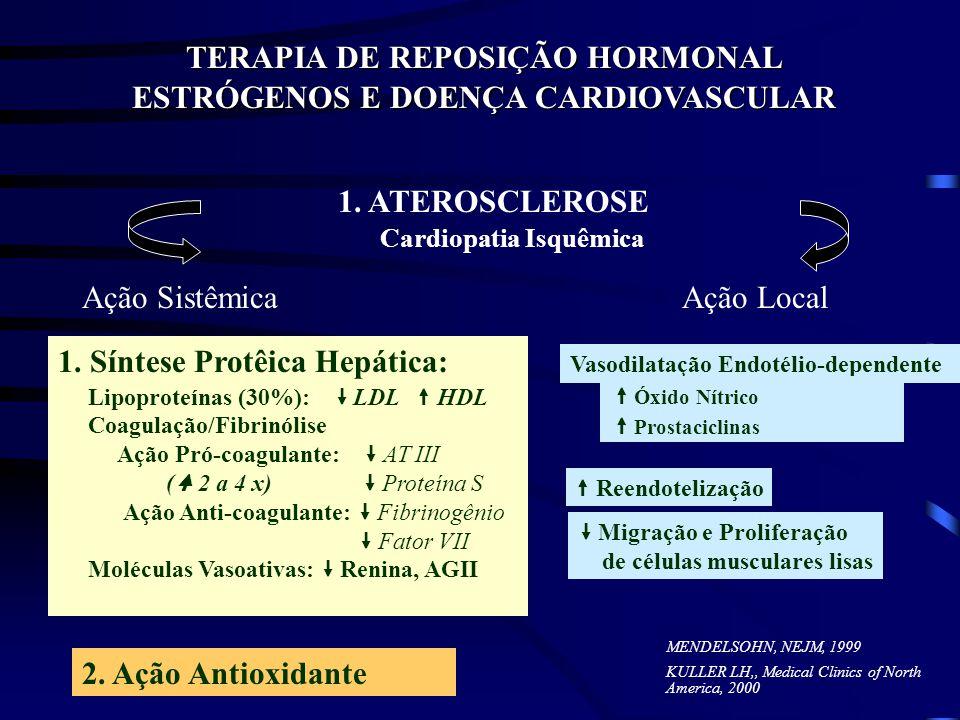 TERAPIA DE REPOSIÇÃO HORMONAL ESTRÓGENOS E DOENÇA CARDIOVASCULAR 1. ATEROSCLEROSE Cardiopatia Isquêmica Ação SistêmicaAção Local 1. Síntese Protêica H