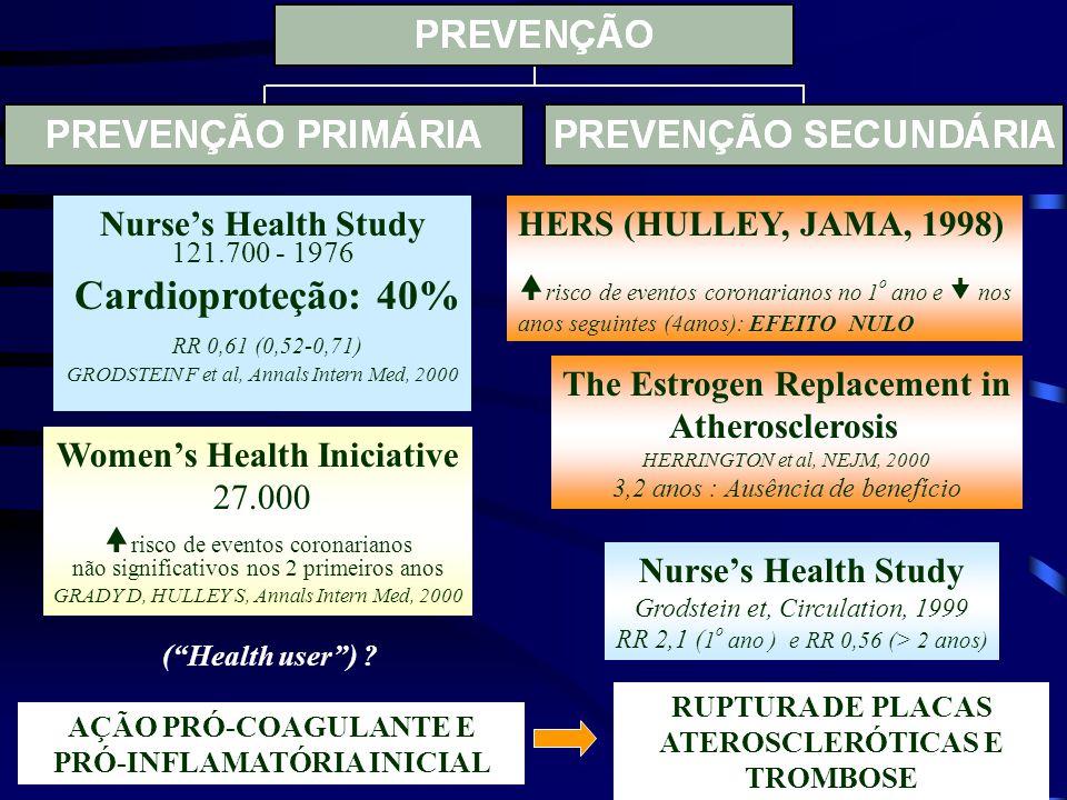 Nurse's Health Study 121.700 - 1976 Cardioproteção: 40% RR 0,61 (0,52-0,71) GRODSTEIN F et al, Annals Intern Med, 2000 Women's Health Iniciative 27.00