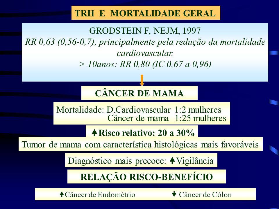 TRH E MORTALIDADE GERAL GRODSTEIN F, NEJM, 1997 RR 0,63 (0,56-0,7), principalmente pela redução da mortalidade cardiovascular. > 10anos: RR 0,80 (IC 0
