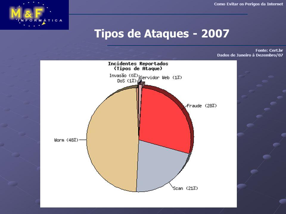 Tipos de Ataques - 2007 Fonte: Cert.br Dados de Janeiro à Dezembro/07 Como Evitar os Perigos da Internet