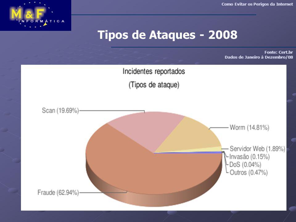 Tipos de Ataques - 2008 Fonte: Cert.br Dados de Janeiro à Dezembro/08 Como Evitar os Perigos da Internet