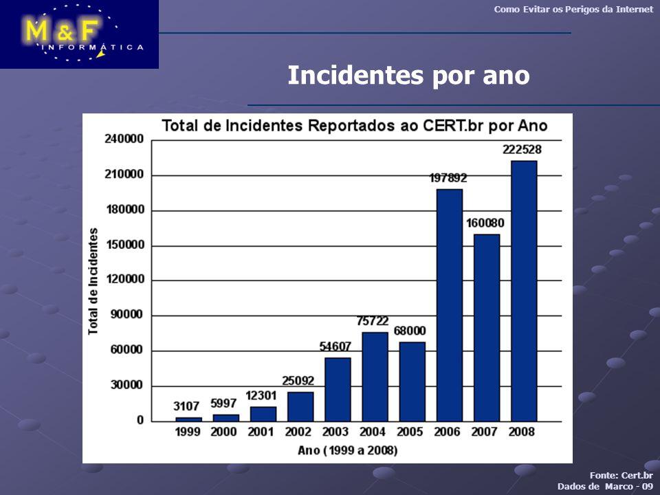 Incidentes por ano Fonte: Cert.br Dados de Marco - 09 Como Evitar os Perigos da Internet