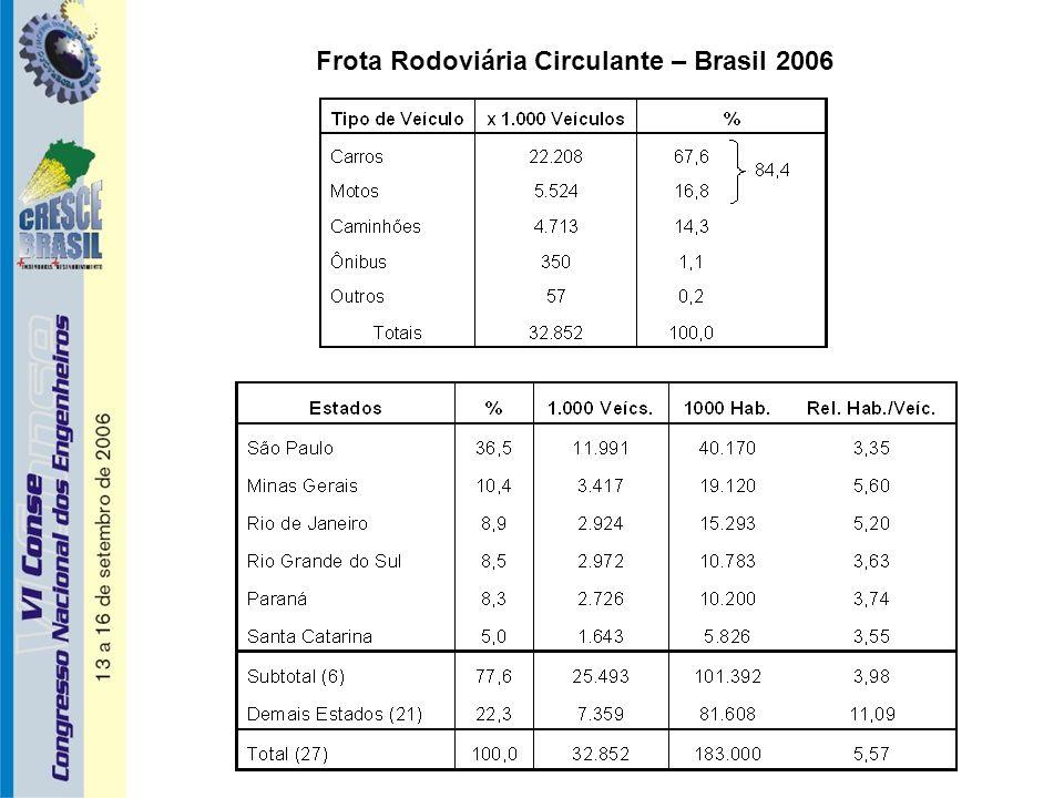 Frota Rodoviária Circulante – Brasil 2006