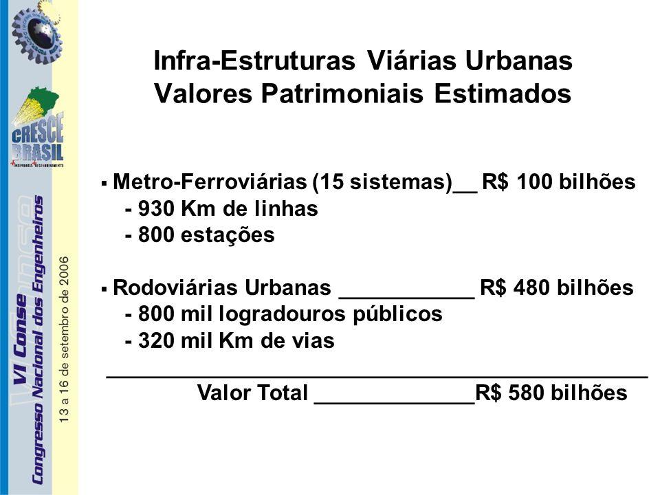 Infra-Estruturas Viárias Urbanas Valores Patrimoniais Estimados  Metro-Ferroviárias (15 sistemas)__ R$ 100 bilhões - 930 Km de linhas - 800 estações  Rodoviárias Urbanas ___________ R$ 480 bilhões - 800 mil logradouros públicos - 320 mil Km de vias ____________________________________________ Valor Total _____________R$ 580 bilhões