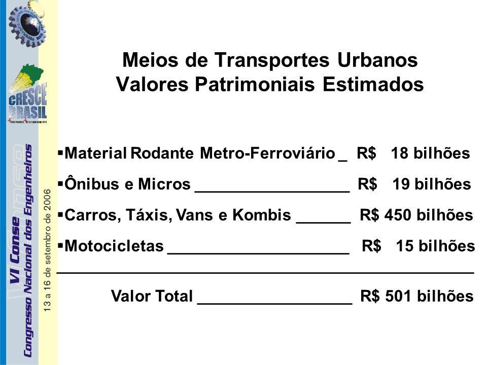 Meios de Transportes Urbanos Valores Patrimoniais Estimados  Material Rodante Metro-Ferroviário _ R$ 18 bilhões  Ônibus e Micros _________________ R$ 19 bilhões  Carros, Táxis, Vans e Kombis ______ R$ 450 bilhões  Motocicletas ____________________ R$ 15 bilhões ______________________________________________ Valor Total _________________ R$ 501 bilhões