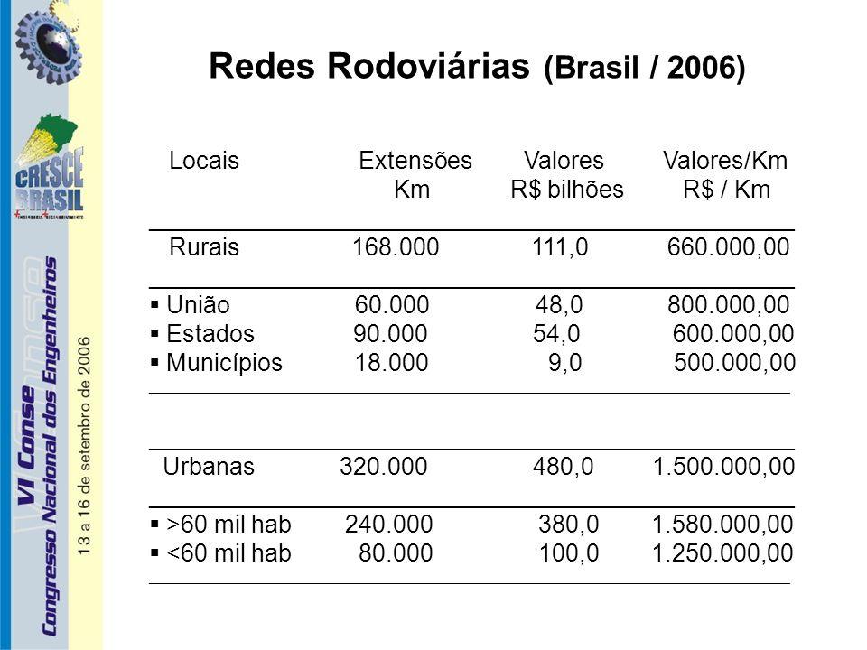 Redes Rodoviárias (Brasil / 2006) Locais Extensões Valores Valores/Km Km R$ bilhões R$ / Km ________________________________________________ Rurais 168.000 111,0 660.000,00 ________________________________________________  União 60.000 48,0 800.000,00  Estados 90.000 54,0 600.000,00  Municípios 18.000 9,0 500.000,00 ________________________________________________________________________________ ________________________________________________ Urbanas 320.000 480,0 1.500.000,00 ________________________________________________  >60 mil hab 240.000 380,0 1.580.000,00  <60 mil hab 80.000 100,0 1.250.000,00 ________________________________________________________________________________