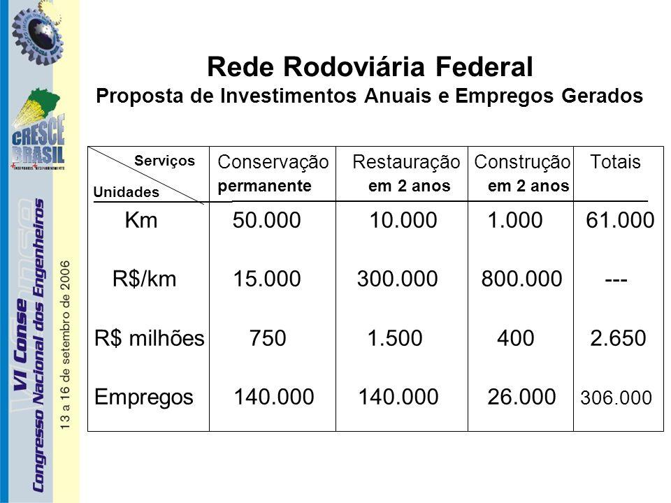 Rede Rodoviária Federal Proposta de Investimentos Anuais e Empregos Gerados Conservação Restauração Construção Totais ___________ ________________________________________ Km 50.000 10.000 1.000 61.000 R$/km 15.000 300.000 800.000 --- R$ milhões 750 1.500 400 2.650 Empregos 140.000 140.000 26.000 306.000 permanente em 2 anos em 2 anos Unidades Serviços