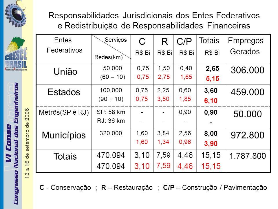 Responsabilidades Jurisdicionais dos Entes Federativos e Redistribuição de Responsabilidades Financeiras Entes Federativos Serviços Redes(km) C RC/P TotaisEmpregos Gerados União 50.000 (60 – 10) 0,75 1,50 2,75 0,40 1,65 2,65 5,15 306.000 Estados 100.000 (90 + 10) 0,75 2,25 3,50 0,60 1,85 3,60 6,10 459.000 Metrôs (SP e RJ) SP: 58 km RJ: 36 km ---- ---- 0,90 - 0,90 - 50.000 Municípios 320.0001,60 3,84 1,34 2,56 0,96 8,00 3,90 972.800 Totais 470.094 3,10 7,59 4,46 15,15 1.787.800 R$ Bi R$ Bi C - Conservação ; R – Restauração ; C/P – Construção / Pavimentação