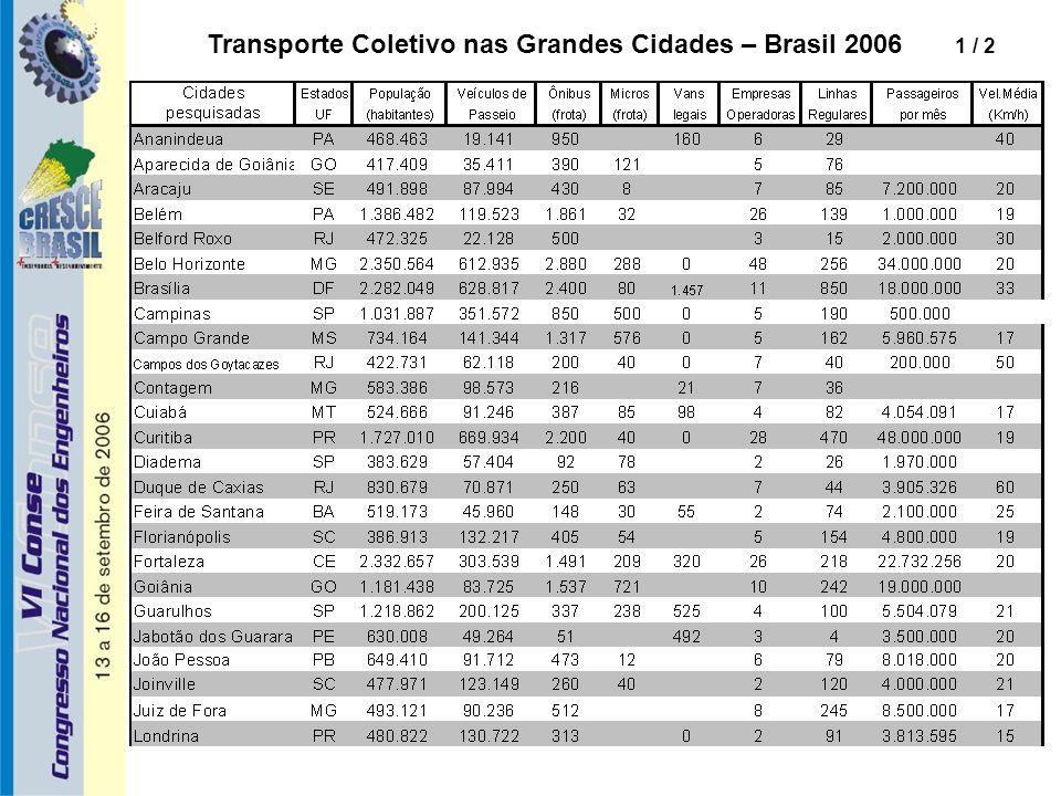 Transporte Coletivo nas Grandes Cidades – Brasil 2006 1 / 2