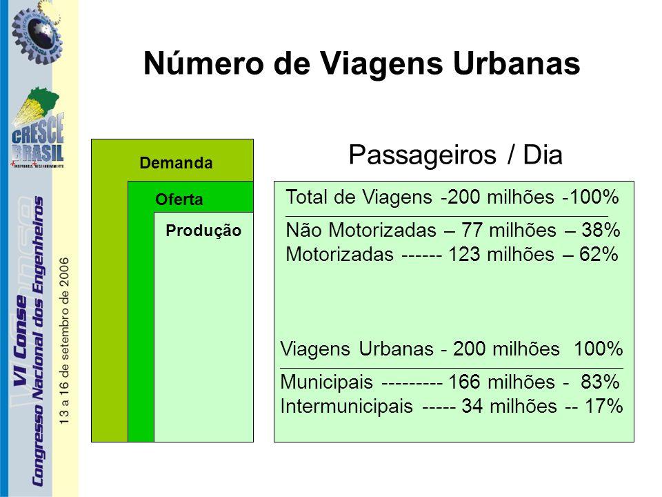 Conclusão / Proposições 2 As questões mais relevantes dos Transportes Urbanos estão concentradas e agravadas em 25 Aglomerações Urbanas envolvendo cerca de 100 municípios,onde vivem 61,5 milhões (41% da população urbana do Brasil 2006).