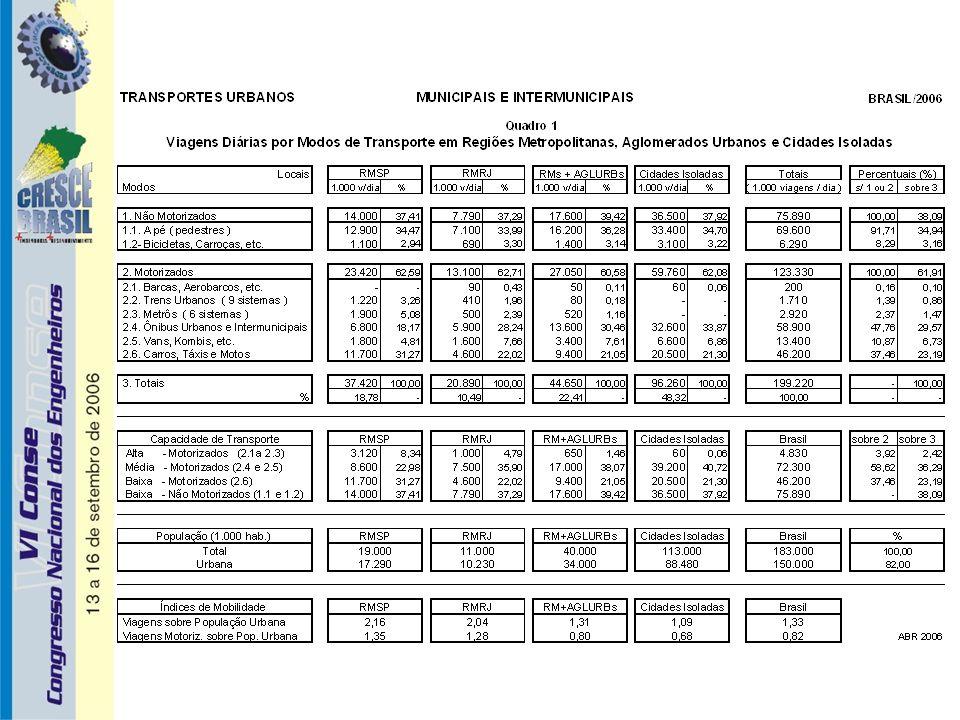 Conclusão / Proposições 3 - Considerando os valores patrimoniais das infra-estruturas viárias urbanas – R$ 580 bilhões ; - Considerando os valores patrimoniais dos meios de transportes,públicos e privados,usuários das redes viárias urbanas -- R$ 501 bilhões ; - Considerando os custos anuais da sociedade em tarifas, de transportes públicos urbanos – R$ 47 bilhões ; - Considerando os dispêndios operacionais anuais efetivados pelas frotas particulares (carros e motos) e comerciais (ônibus, táxis, trens e metrôs ) – R$ 125 bilhões ; Exige-se um programa mínimo de investimentos em sistemas viários urbanos da ordem de R$ 14,9 bilhões a ser realizado com recursos da CIDE e de dotações orçamentárias dos entes federativos Federais, Estaduais e Municipais, propiciando segurança e fluidez viárias, eliminando deseconomias e gerando cerca de 1.800.000 empregos diretos e indiretos.