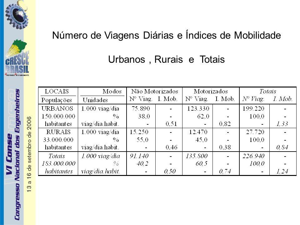 Número de Viagens Diárias e Índices de Mobilidade Urbanos, Rurais e Totais