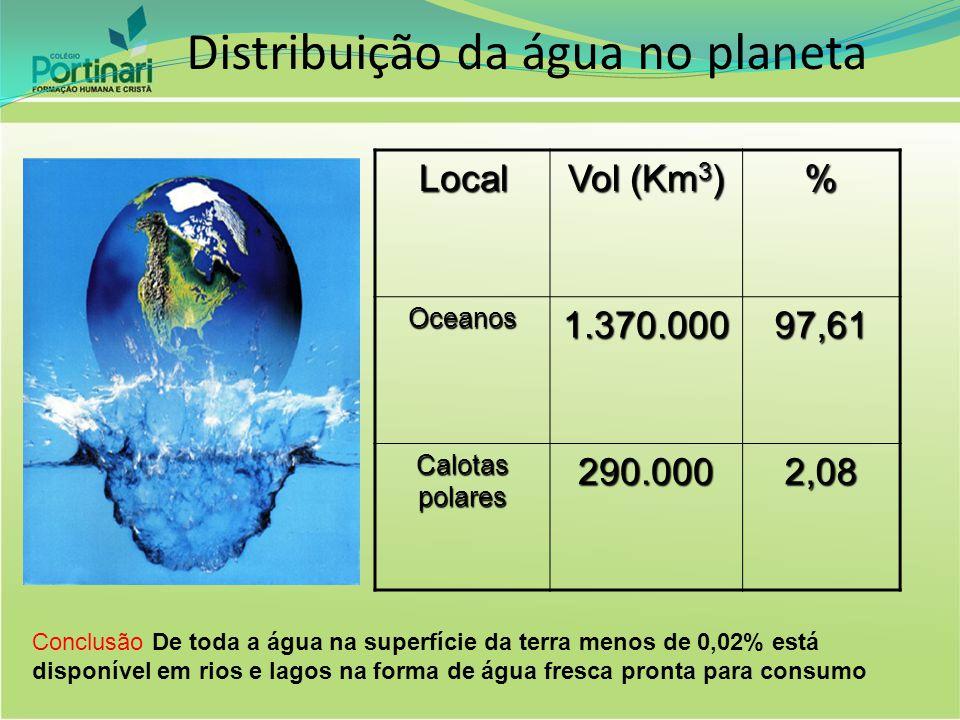 Distribuição da água no planeta Local Vol (Km 3 ) % Oceanos1.370.00097,61 Calotas polares 290.0002,08 Conclusão De toda a água na superfície da terra