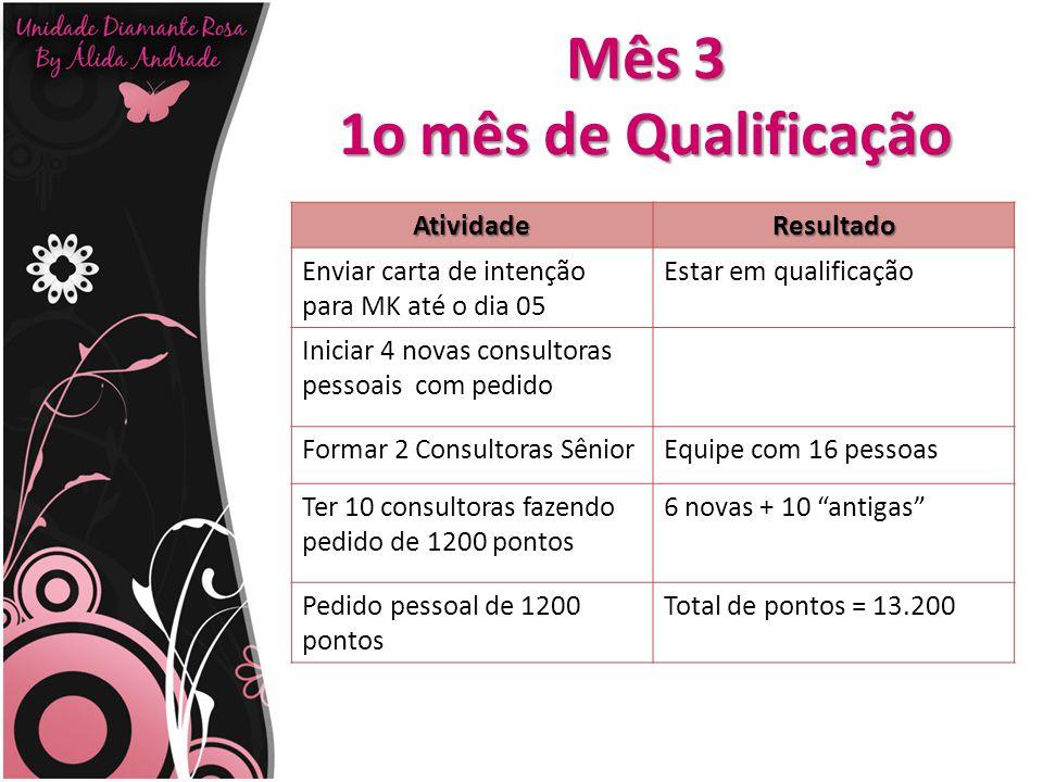 Mês 3 1o mês de Qualificação AtividadeResultado Enviar carta de intenção para MK até o dia 05 Estar em qualificação Iniciar 4 novas consultoras pessoa