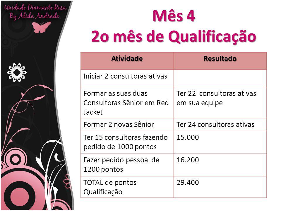 Mês 4 2o mês de Qualificação AtividadeResultado Iniciar 2 consultoras ativas Formar as suas duas Consultoras Sênior em Red Jacket Ter 22 consultoras a