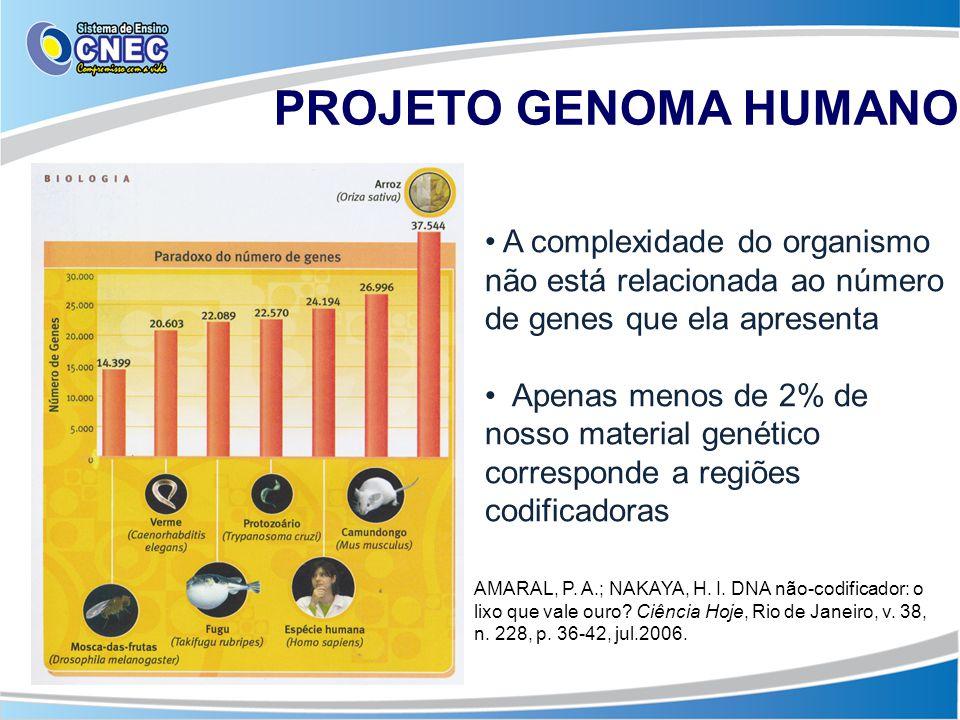 A complexidade do organismo não está relacionada ao número de genes que ela apresenta Apenas menos de 2% de nosso material genético corresponde a regi