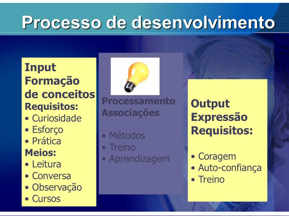 Processo de desenvolvimento Processamento Associações Métodos Treino Aprendizagem Input Formação de conceitos Requisitos: Curiosidade Esforço Prática