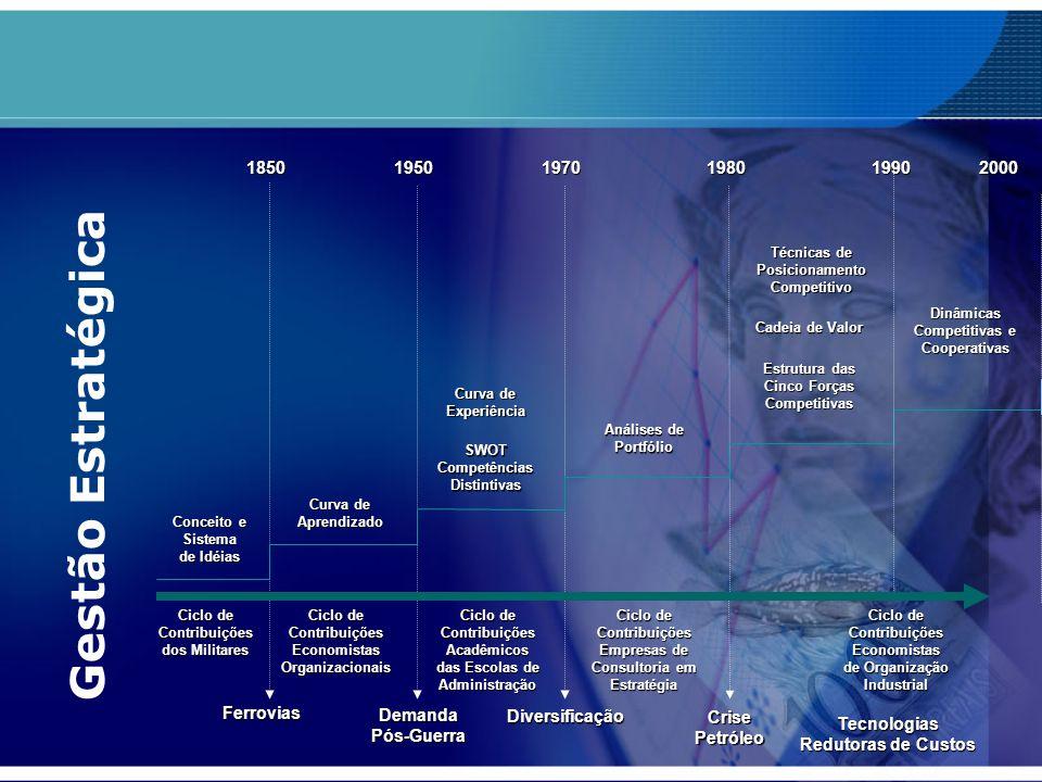 Ciclo de Contribuições dos Militares Ciclo de Contribuições Economistas Organizacionais Ciclo de Contribuições Acadêmicos das Escolas de Administração