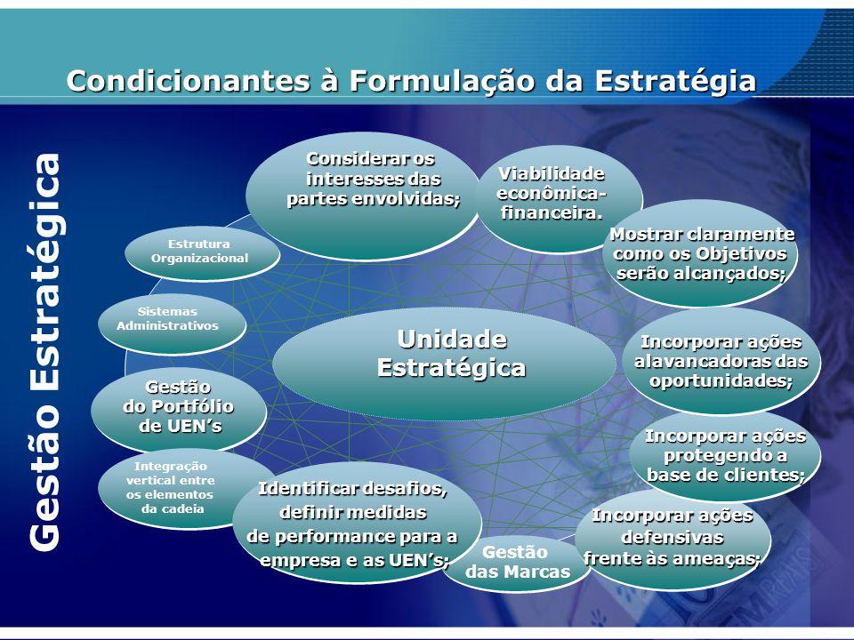 Condicionantes à Formulação da Estratégia Sistemas Administrativos Gestão do Portfólio de UEN's Integração vertical entre os elementos da cadeia Mostr