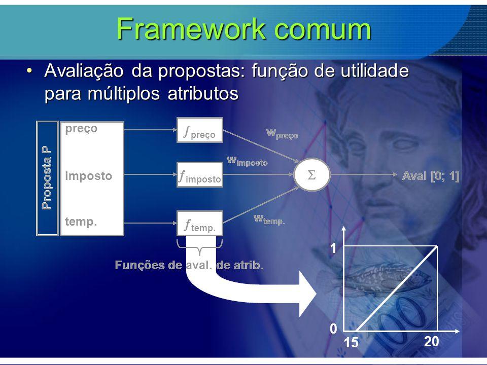 Framework comum Avaliação da propostas: função de utilidade para múltiplos atributosAvaliação da propostas: função de utilidade para múltiplos atribut