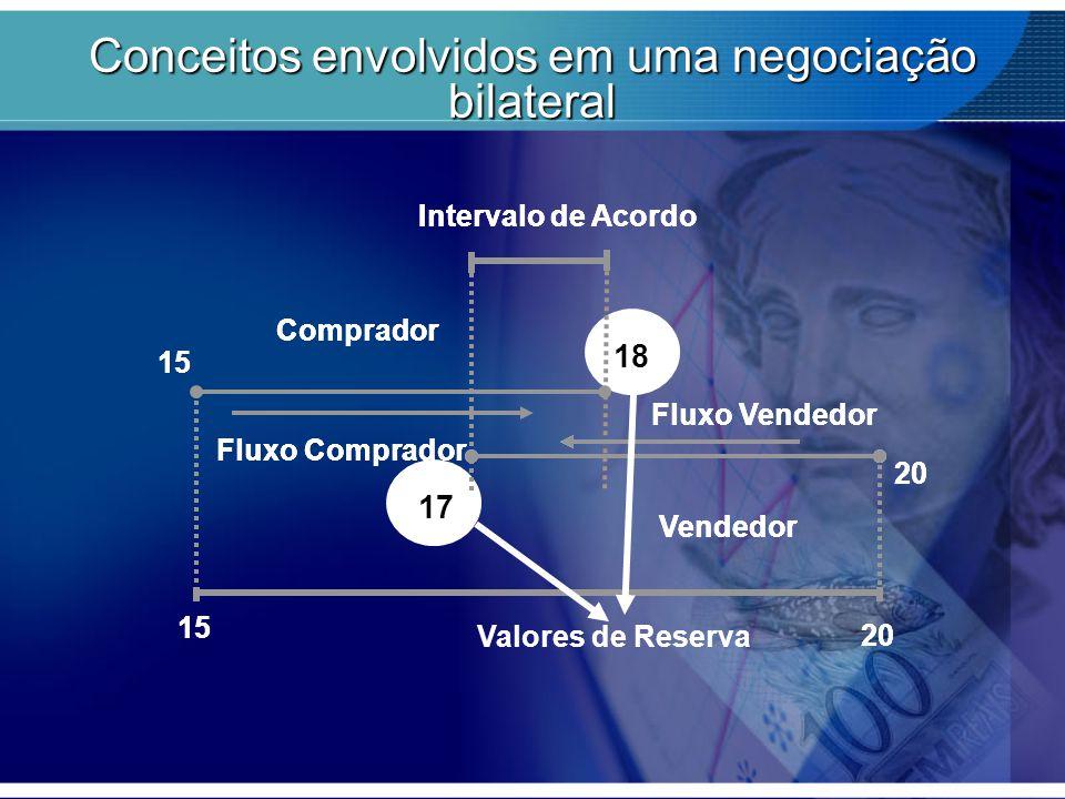 Conceitos envolvidos em uma negociação bilateral Fluxo Vendedor Fluxo Comprador Intervalo de Acordo 15 20 15 18 Comprador 20 17 Vendedor Fluxo Vendedo