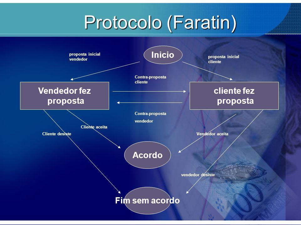 Protocolo (Faratin) Vendedor fez proposta Inicio cliente fez proposta Contra-proposta cliente Contra-proposta vendedor proposta inicial vendedor propo