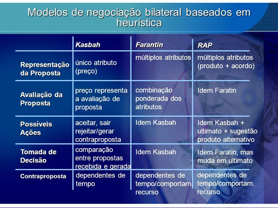 Modelos de negociação bilateral baseados em heurística KasbahFarantin Representação da Proposta Avaliação da Proposta PossíveisAções Tomada de Decisão