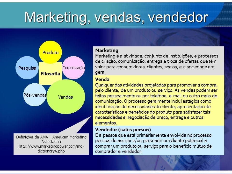Marketing, vendas, vendedor Pesquisa Filosofia Produto Comunicação Vendas Pós-vendas Marketing Marketing é a atividade, conjunto de instituições, e pr